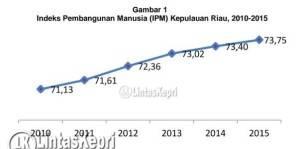 Grafik Peningkatan IPM Provinsi Kepri dari Tahun ke Tahun, Sumber: BPS Kepri, Rabu (15/6).